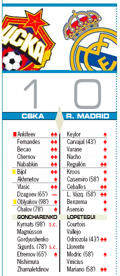 CSKAモスクワ戦評価AS:デビューのレギロンが高評価