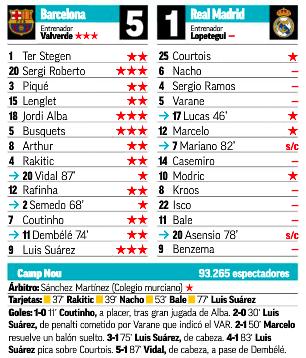 クラシコ翌日評価MARCA:クルトゥワなど僅かな選手が1評価でほとんどの選手が評価なし