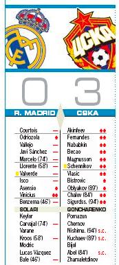 CSKA戦評価AS:ヴィニシウスが唯一の高評価