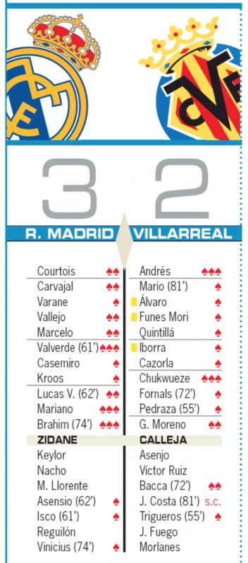 ビジャレアル戦翌日AS紙採点:バルベルデ、マリアーノ、ブラヒムが最高評価