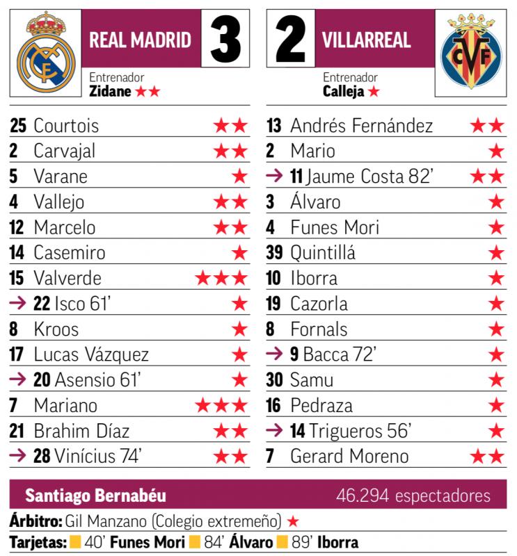 ビジャレアル戦翌日MARCA紙採点:バルベルデ、2ゴールのマリアーノが最高評価
