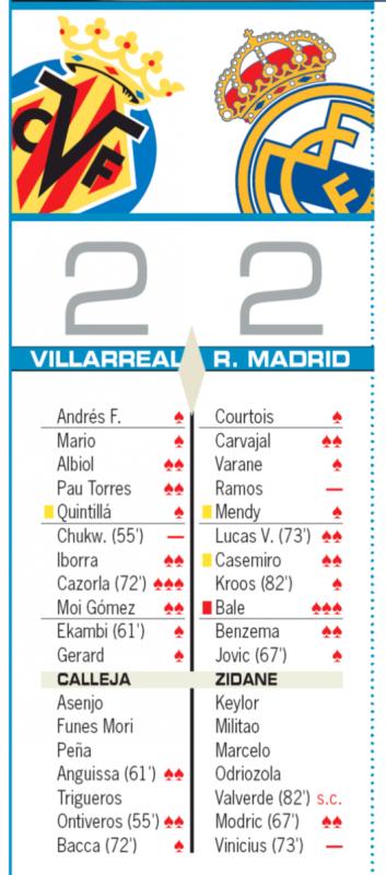 リーガ第3節ビジャレアル戦翌日AS紙採点:ベイルが最高の3点、ラモス、ヴィニシウスが最低の0点