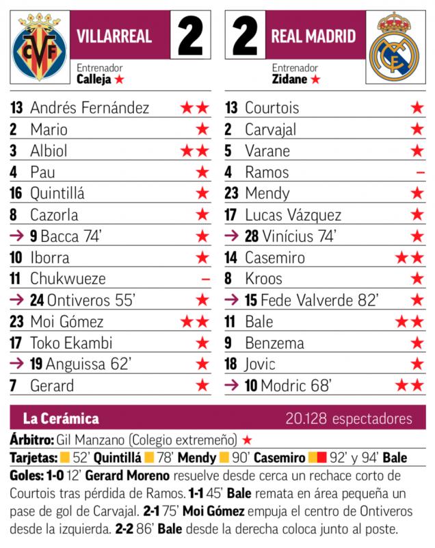 リーガ第3節ビジャレアル戦翌日MARCA紙採点:カゼミーロ、ベイル、モドリッチがチームトップの2点、ラモスが最低の0点