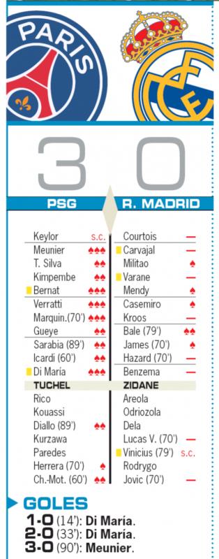 CLグループリーグ第1節PSG戦翌日AS紙採点:唯一の及第点はベイル