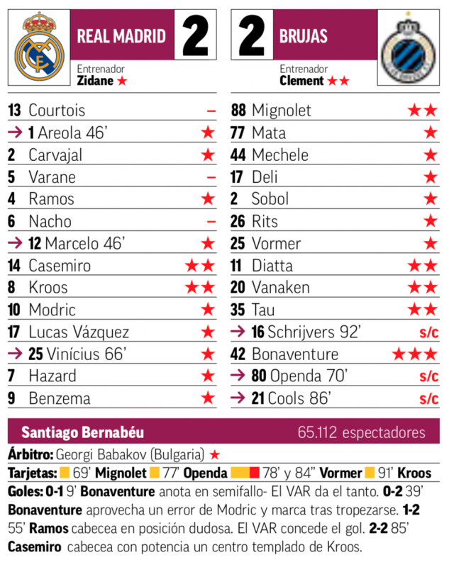 チャンピオンズリーグ・グループリーグ第2節クラブ・ブルージュ戦翌日MARCA紙採点:カゼミーロとクロースがチーム最高の2点