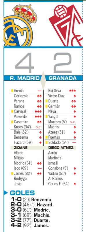 リーガ第8節グラナダ戦翌日AS紙採点:カルバハル、バルベルデが最高の3点、アレオラ、イスコが最低の0点