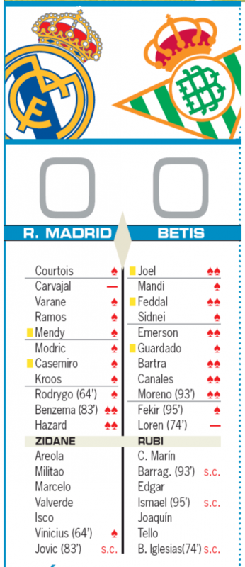 リーガ第12節ベティス戦翌日AS紙採点:ベンゼマ、アザールがチーム最高の2点、カルバハルが唯一最低の0点