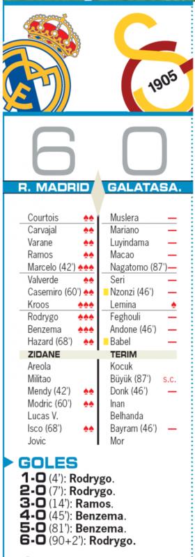 チャンピオンズリーグ・グループリーグ第4節ガラタサライ戦翌日AS紙採点:マルセロ、クロース、ロドリゴ、ベンゼマが最高の3点