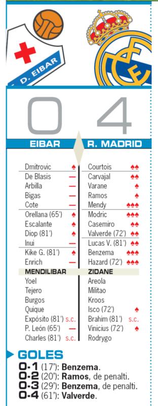 リーガ第13節エイバル戦翌日AS紙採点:メンディ、モドリッチ、ベンゼマ、アザールが最高の3点、エイバル乾は最低の0点