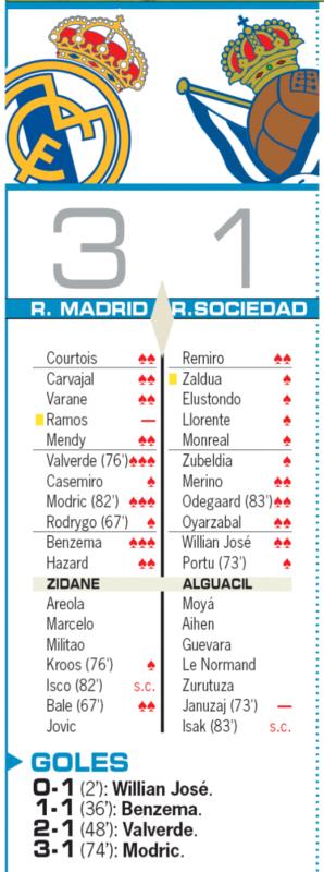 リーガ第14節レアル・ソシエダ戦翌日AS紙採点:バルベルデ、モドリッチ、ベンゼマが最高評価の3点、ラモスが最低の0点