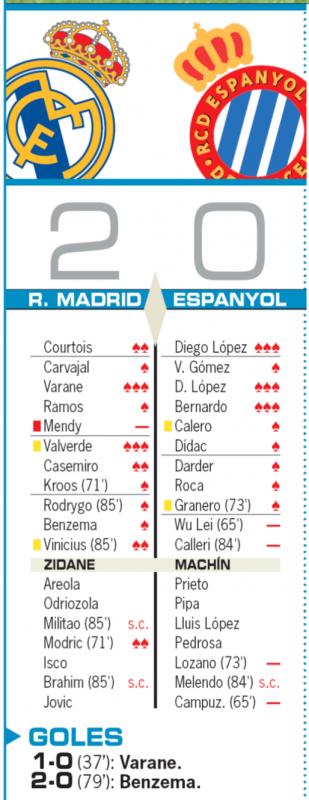 リーガ第16節エスパニョール戦翌日AS紙採点:ヴァラン、バルベルデが最高の3点、メンディが最低の0点