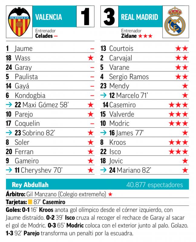 スーペルコパ準決勝バレンシア戦翌日MARCA紙採点:先発のMF全員が最高評価