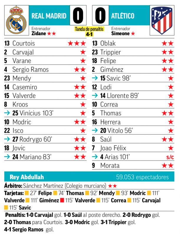 スーペルコパ決勝アトレティコ戦翌日MARCA紙採点:クルトゥワが唯一の最高点