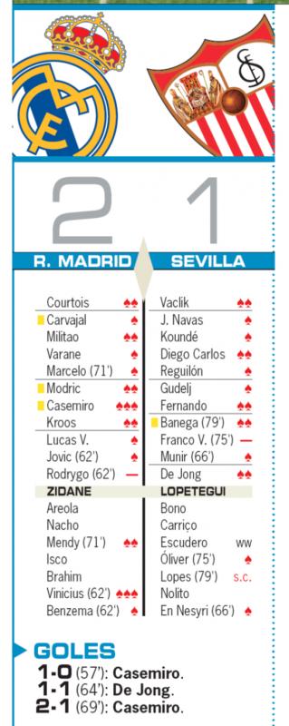 リーガ第20節セビージャ戦翌日AS紙採点:カゼミーロと途中出場のヴィニシウスに最高の3点