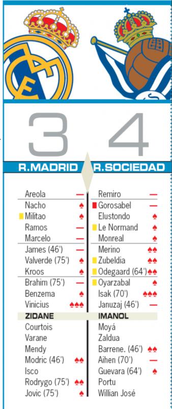国王杯準々決勝レアル・ソシエダ戦翌日AS紙採点:ヴィニシウスに最高点、アレオラ、ラモス、マルセロ、ブラヒム、ハメスに最低点