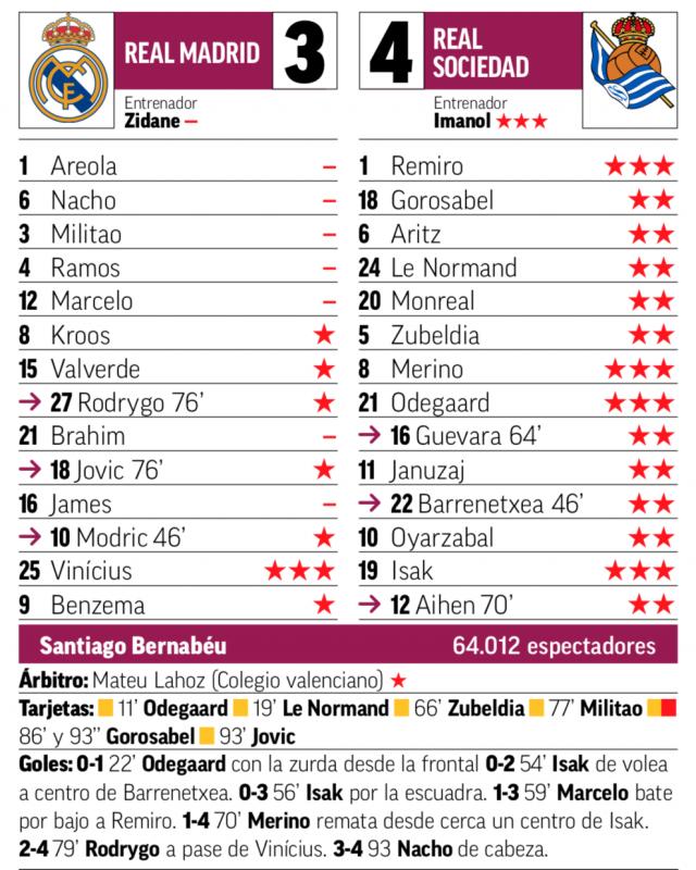 国王杯準々決勝レアル・ソシエダ戦翌日MARCA紙採点:ヴィニシウスに最高点、アレオラ、ナチョ、ミリトン、ラモス、マルセロ、ブラヒム、ハメスに最低点