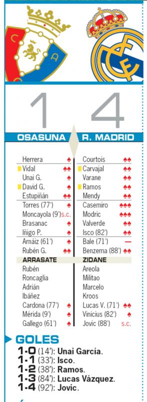 リーガ第23節オサスナ戦翌日AS紙採点:カゼミーロ、モドリッチが最高点、ベイルが最低の0点