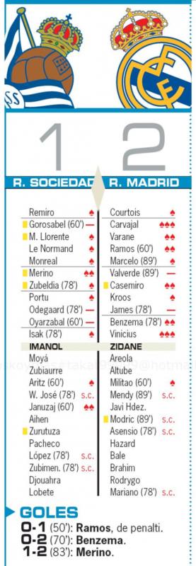 リーガ第30節レアル・ソシエダ戦翌日AS紙採点:カルバハル、ヴィニシウスが最高点、バルベルデ、ハメスが最低評価