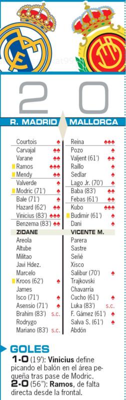 リーガ第31節マジョルカ戦翌日AS紙採点:ラモス、ヴィニシウス、そしてマジョルカ久保が最高評価