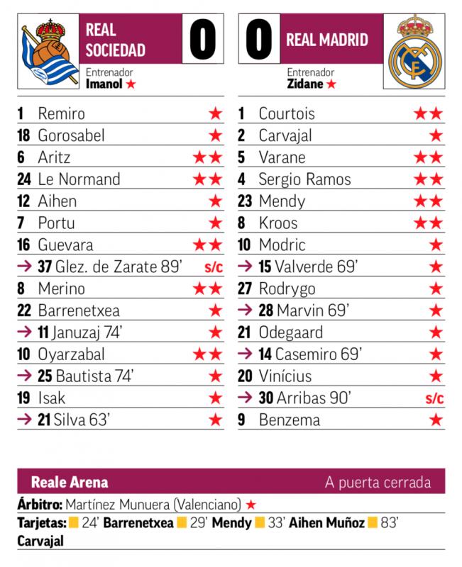リーガ第2節レアル・ソシエダ戦翌日MARCA紙採点:守備陣を高評価。クルトゥワ、ヴァラン、ラモス、メンディ、クロースがチームトップの2点
