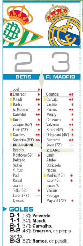 リーガ第3節ベティス戦翌日AS紙採点:クルトゥワ、カルバハル、ラモス、バルベルデ、ベンゼマがチームトップの2点、ヨヴィッチが最低点