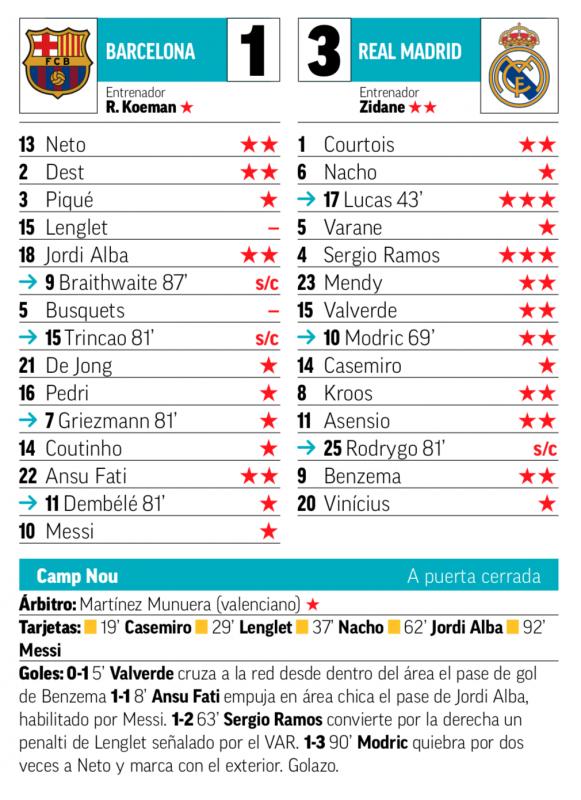 リーガ第7節バルセロナ戦翌日MARCA紙採点:セルヒオ・ラモス、途中出場のルーカス・バスケスが最高点