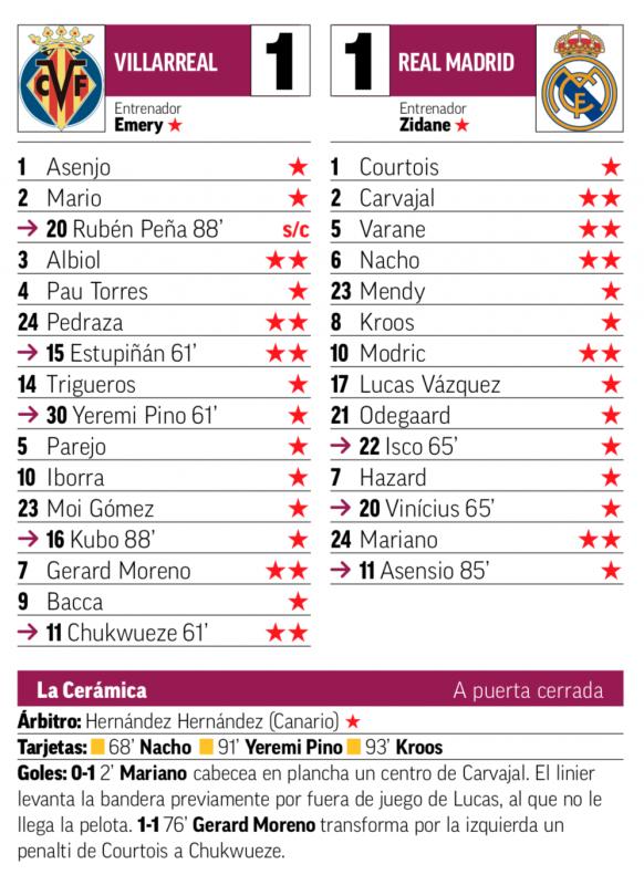 リーガ第10節ビジャレアル戦翌日MARCA紙採点:カルバハル、ヴァラン、ナチョ、モドリッチ、マリアーノがチームトップ評価