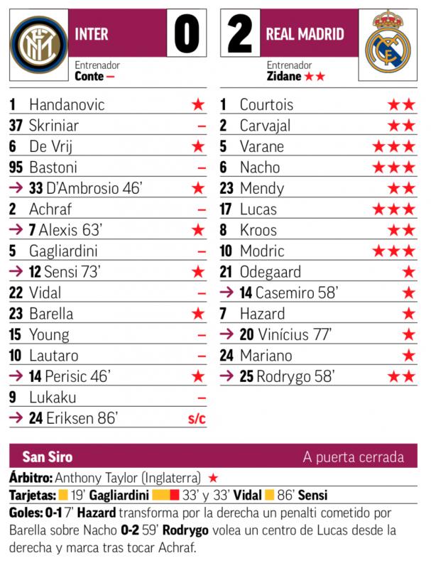 チャンピオンズリーグ・グループリーグ第4節インテル・ミラノ戦翌日MARCA紙採点:ヴァラン、ナチョ、ルーカス、モドリッチが最高評価