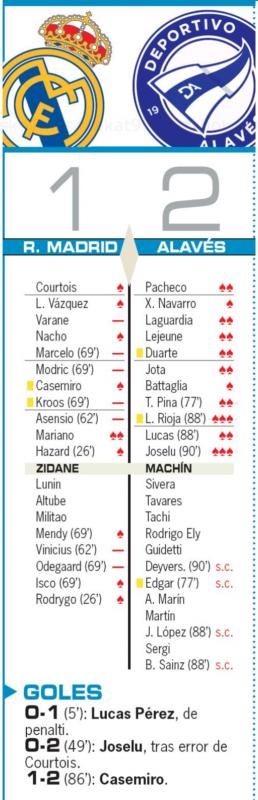 リーガ第11節アラベス戦翌日AS紙採点:マリアーノがチームトップ評価、ヴァラン、マルセロ、モドリッチなど7選手が最低点