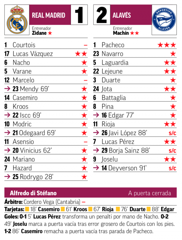 リーガ第11節アラベス戦翌日MARCA紙採点:ルカスがチーム最高評価、クルトゥワ、マルセロ、アセンシオが最低点