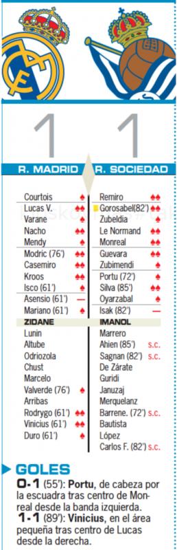 リーガ第25節レアル・ソシエダ戦翌日AS紙採点:ルーカス、ナチョ、モドリッチ、カゼミーロ、クロース、ロドリゴ、ヴィニシウスがチーム最高の2点