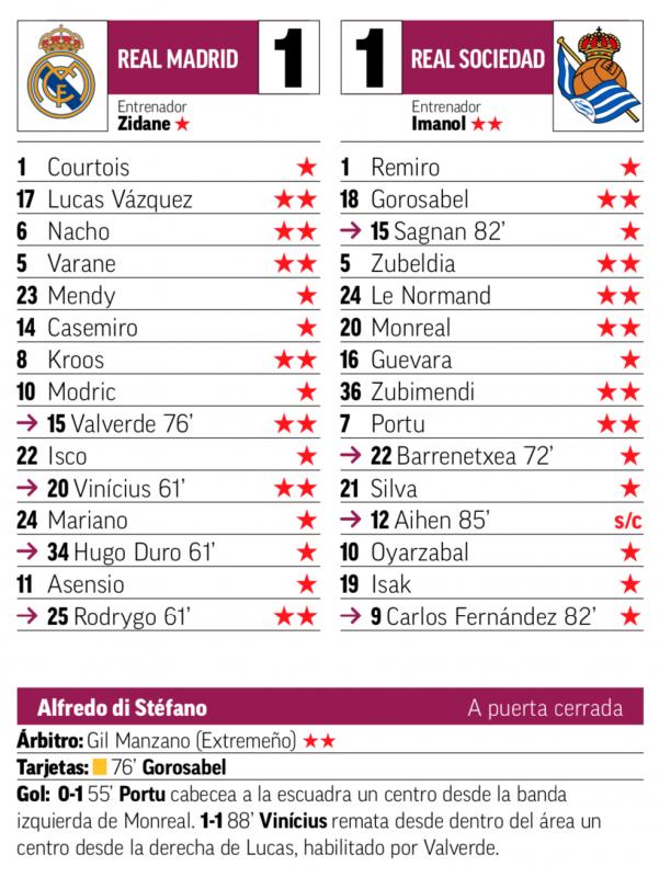 リーガ第25節レアル・ソシエダ戦翌日MARCA紙採点:ルーカス、ナチョ、ヴァラン、クロース、バルベルデ、ヴィニシウス、ロドリゴがチームトップの2点