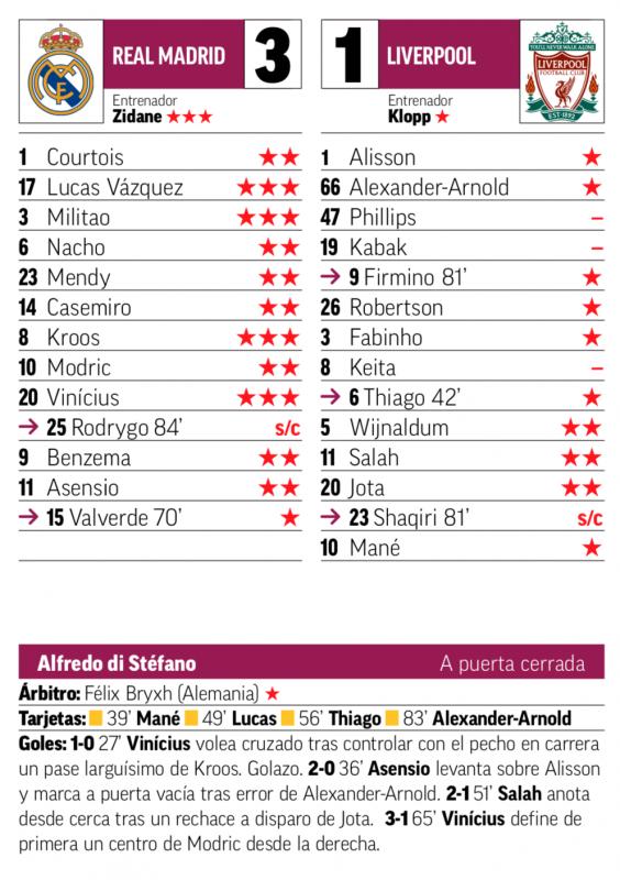 チャンピオンズリーグ準々決勝第1戦リバプール戦翌日MARCA紙採点:ルーカス、ミリトン、クロース、ヴィニシウスが最高評価