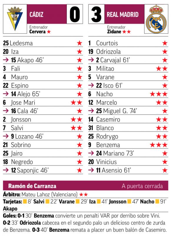 リーガ第31節カディス戦翌日MARCA紙採点:ナチョ、ベンゼマが最高点
