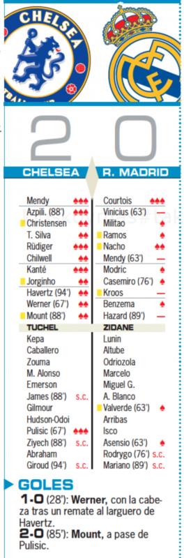 チャンピオンズリーグ準決勝第2戦チェルシー戦翌日AS紙採点:クルトゥワが最高点、ヴィニシウス、メンディ、クロース、アザールが最低点