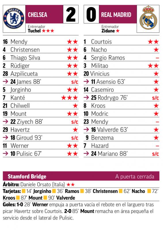 チャンピオンズリーグ準決勝第2戦チェルシー戦翌日MARCA紙採点:クルトゥワ、ミリトンがチーム最高の2点、ラモス、メンディ、アザールが最低点