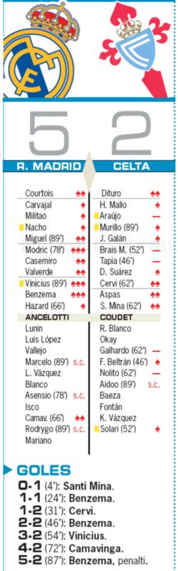 リーガ第4節セルタ戦翌日AS紙採点:モドリッチ、ヴィニシウス、ベンゼマが最高点