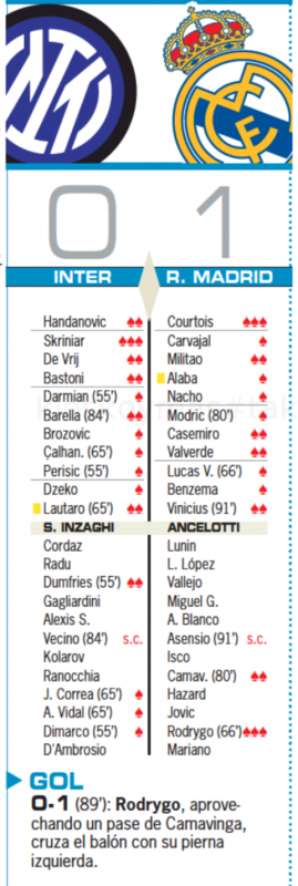 CLグループリーグ第1節インテル・ミラノ戦翌日AS紙採点:クルトゥワとロドリゴが最高点