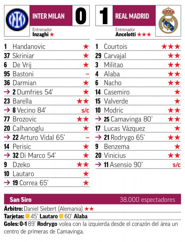 CLグループリーグ第1節インテル・ミラノ戦翌日MARCA紙採点:クルトゥワが唯一の最高評価