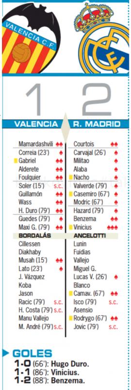 リーガ第5節バレンシア戦翌日AS紙採点:ヴィニシウスが唯一の最高評価