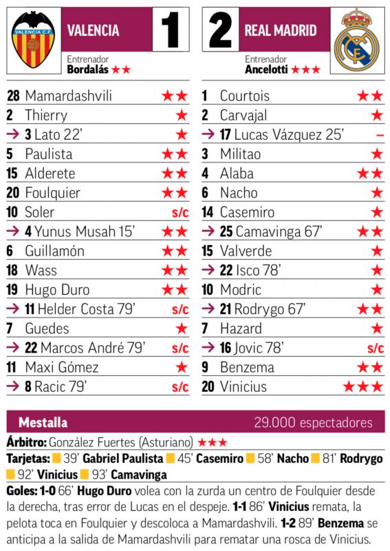 リーガ第5節バレンシア戦翌日MARCA紙採点:ヴィニシウスが最高点、ルーカスが最低点
