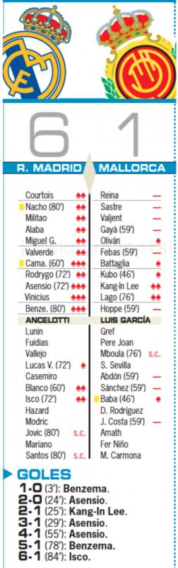 リーガ第6節マジョルカ戦翌日AS紙採点:カマヴィンガ、アセンシオ、ヴィニ、ベンゼマが最高点