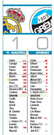 AS:クリスティアーノとモドリッチが3点最高評価