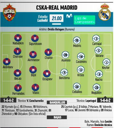 CSKA戦先発予想:MARCA