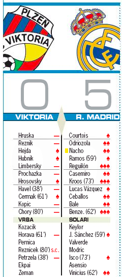 ヴィクトリア・プルゼニ戦翌日評価AS:ベンゼマ、クロース、レギロン3点満点評価