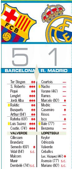 クラシコ翌日評価AS:マルセロなど僅かな選手が最高の1評価
