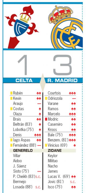 リーガ第1節セルタ戦翌日AS紙採点:クルトゥワ、マルセロ、ベイル、ベンゼマが最高点