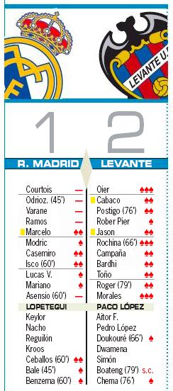レバンテ戦翌日評価:AS、マルセロを除く2失点に絡んだヴァラン等守備陣評価なし