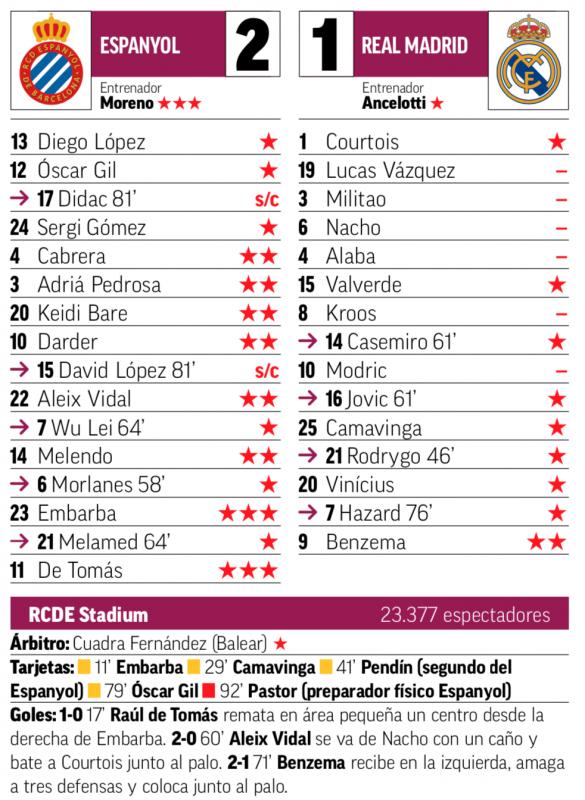 リーガ第8節エスパニョール戦翌日MARCA紙採点:ベンゼマがチームトップの2点、ルーカス、ミリトン、ナチョ、アラバ、クロース、モドリッチが最低点