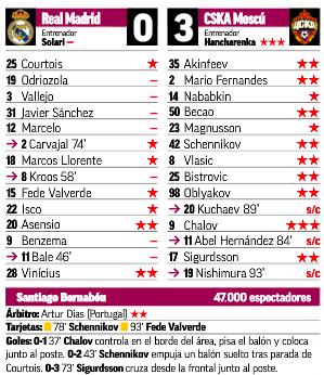 CSKA戦評価MARCA:アセンシオ、ヴィニシウスが高評価